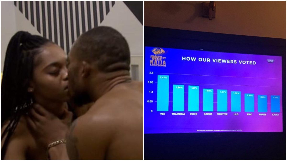 Here is a breakdown of how viewers voted scaled